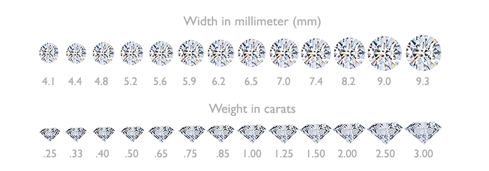 Diamond Carat Sizes